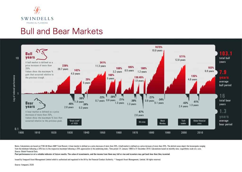 Evidence stock markets will recover