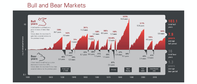 Bear and bull chart_UK