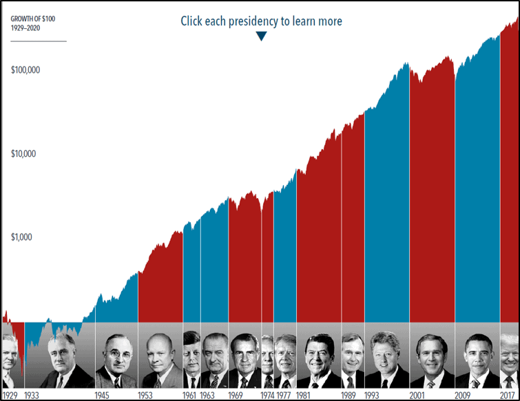 How much impact does the president have on stocks